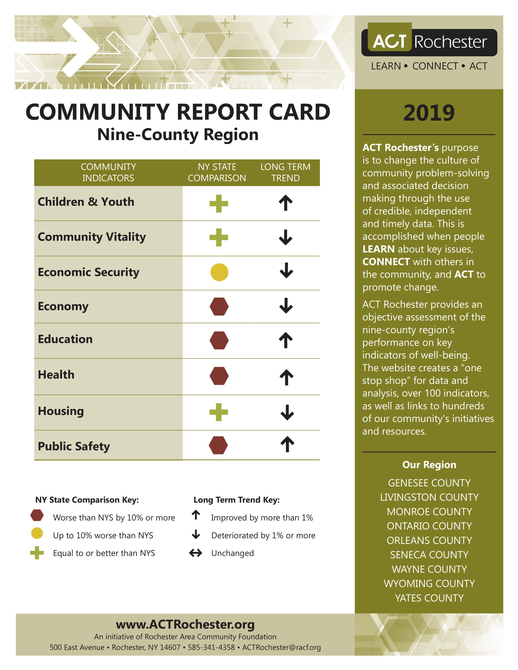 2019 Regional Report Card Cover