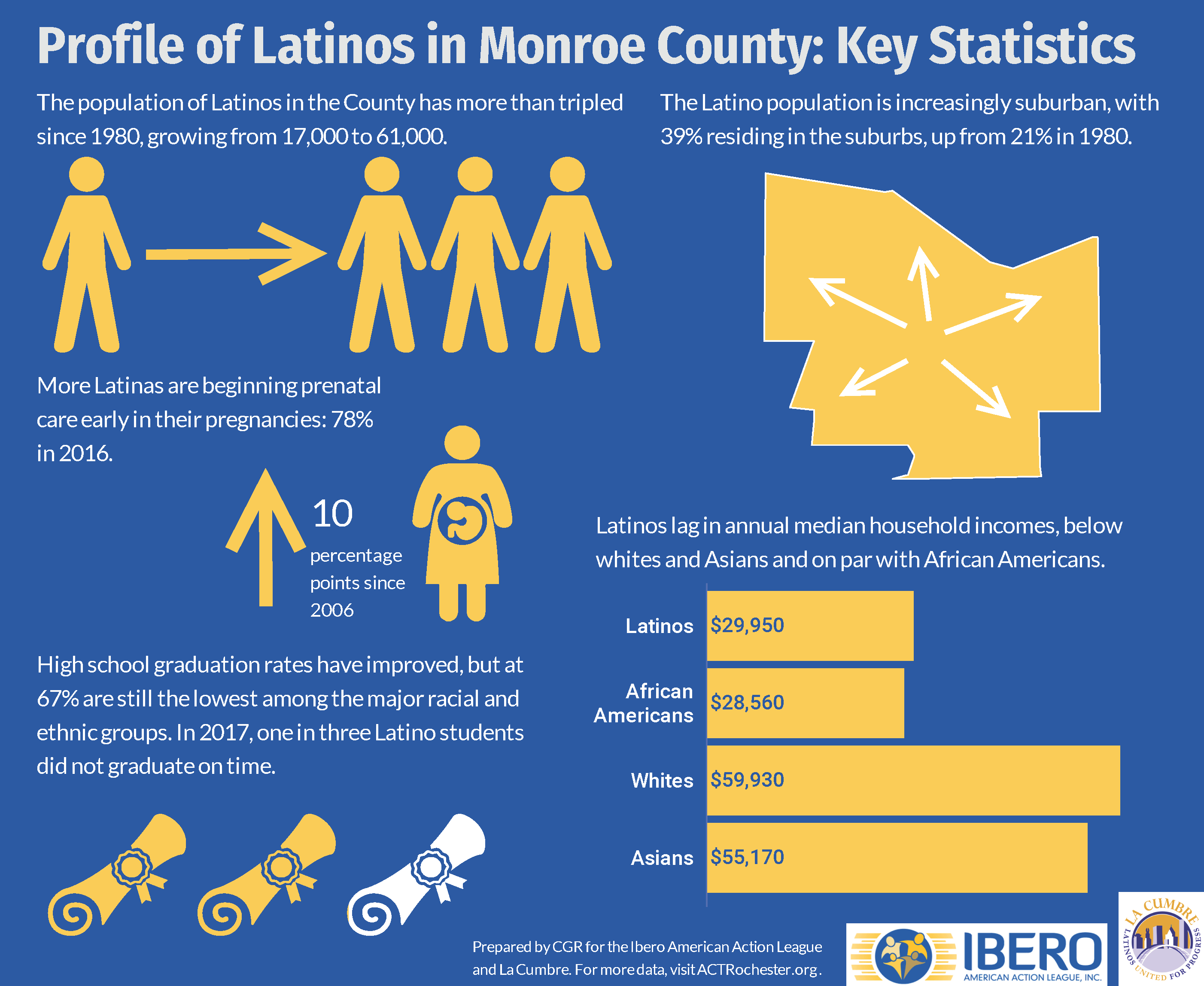 Profile of the Hispanic/Latino Community in Monroe County